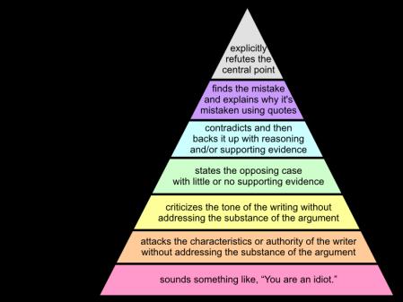 Grahams_Hierarchy_of_Disagreement1-449x337